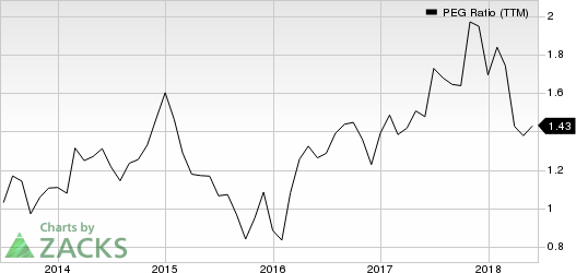 International Paper Company PEG Ratio (TTM)