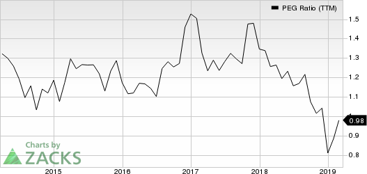EMCOR Group, Inc. PEG Ratio (TTM)