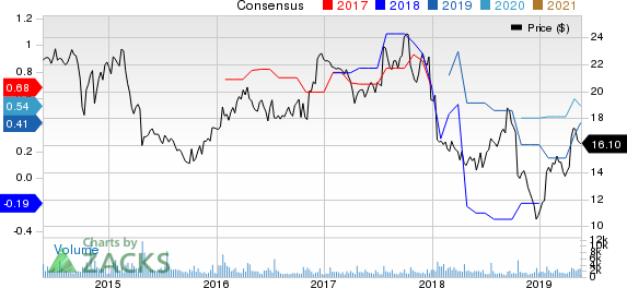 ADTRAN, Inc. Price and Consensus