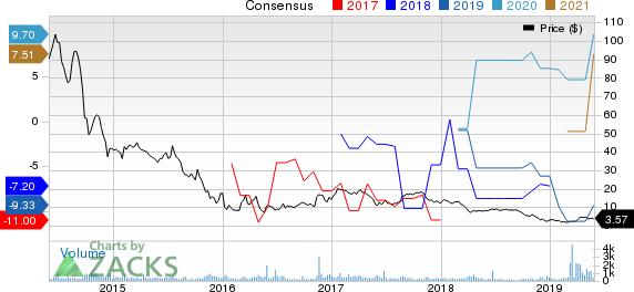 Navios Maritime Holdings Inc. Price and Consensus