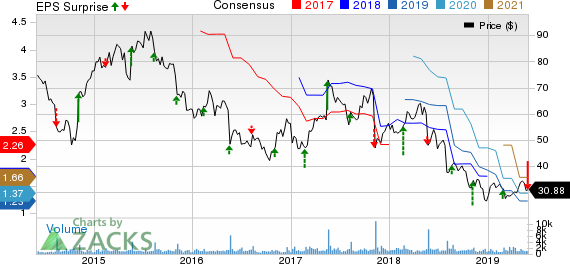 Red Robin Gourmet Burgers, Inc. Price, Consensus and EPS Surprise
