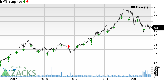 Centene Corporation Price and EPS Surprise
