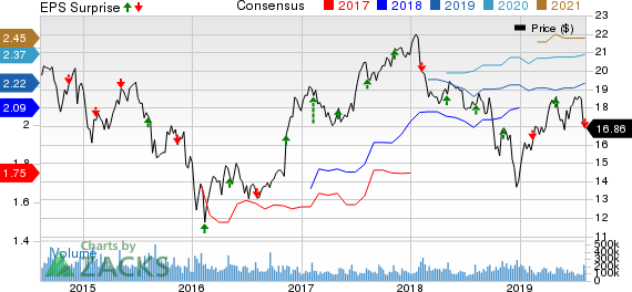 Manulife Financial Corp Price, Consensus and EPS Surprise