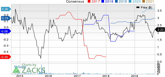 Lincoln Educational Services Corporation Price and Consensus