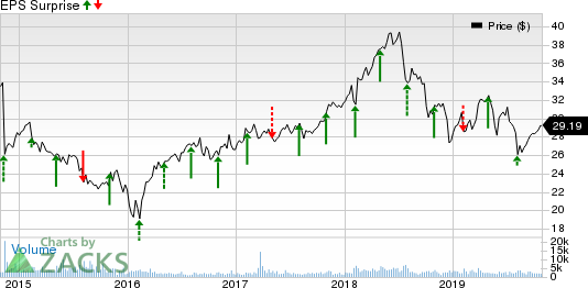 Rayonier Inc. Price and EPS Surprise
