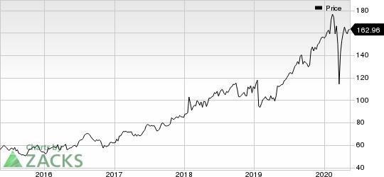 ResMed Inc. Price