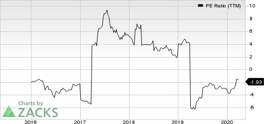 Finjan Holdings, Inc. PE Ratio (TTM)