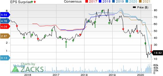 Kohls Corporation Price, Consensus and EPS Surprise
