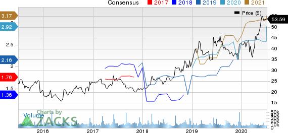 Ciena Corporation Price and Consensus