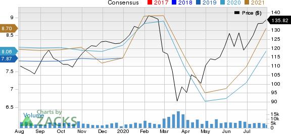 T. Rowe Price Group, Inc. Price and Consensus