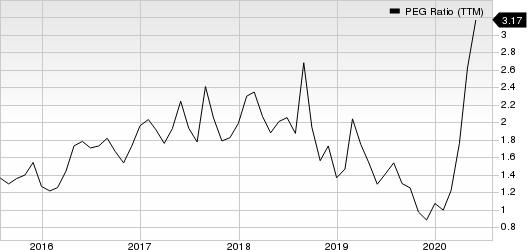 iRobot Corporation PEG Ratio (TTM)