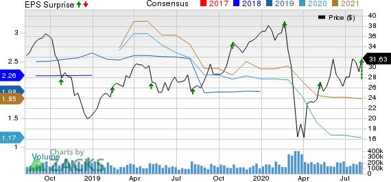 Colfax Corporation Price, Consensus and EPS Surprise