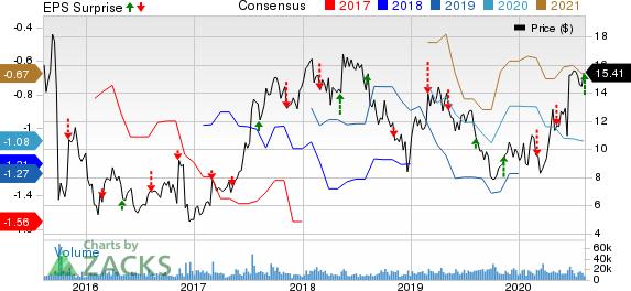 Amicus Therapeutics, Inc. Price, Consensus and EPS Surprise