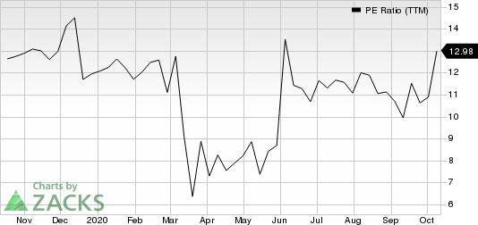 Apogee Enterprises, Inc. PE Ratio (TTM)