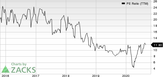 MarineMax, Inc. PE Ratio (TTM)