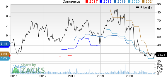 ANI Pharmaceuticals, Inc. Price and Consensus