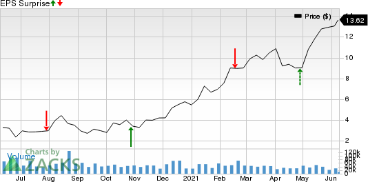 Antero Resources Corporation Price and EPS Surprise