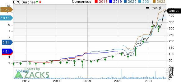 Generac Holdings Inc. Price, Consensus and EPS Surprise