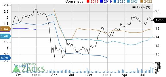 Cushman & Wakefield PLC Price and Consensus
