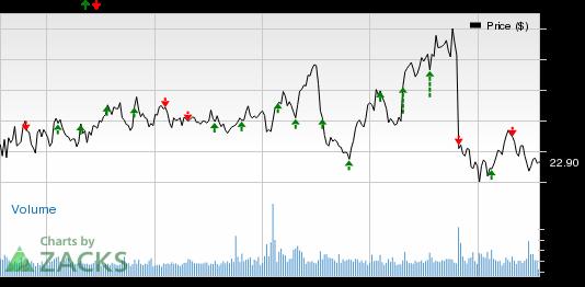 Retail Stocks to Report Earnings on Jul 29: AAN, AN, BLMN