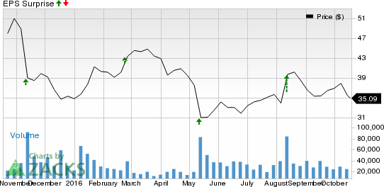 Why Macy's (M) Could Beat Earnings Estimates Again