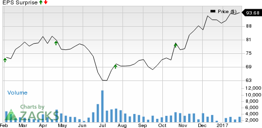 Why Earnings Season Could Be Great for Manpower Group (MAN)