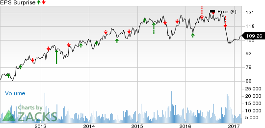 Will AB InBev (BUD) Repeat its Dismal Earnings Trend in Q4?