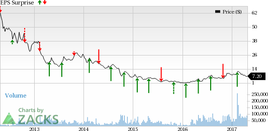 Is Cliffs Natural (CLF) Poised for a Beat in Q1 Earnings?