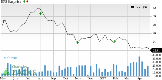 GGP Inc. (GGP) to Report Q1 Earnings: Will It Disappoint?