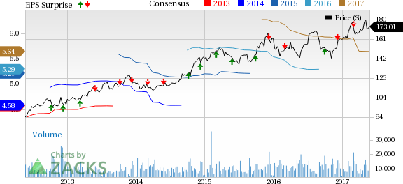 Costco (COST) Posts Q3 Earnings Beat, Total Comps Up 5%