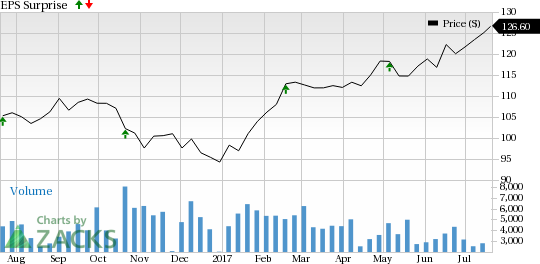 Why Moody's Corporation (MCO) Might Surprise This Earnings Season