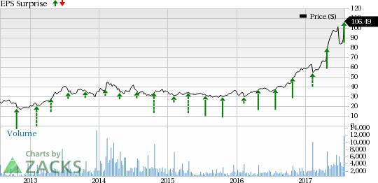 Strength Seen in iRobot (IRBT): Stock Soars 21.15%