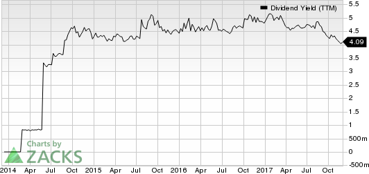CatchMark Timber Trust, Inc. Dividend Yield (TTM)