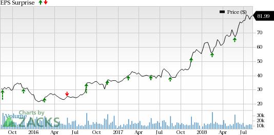 Tech Stocks Poised to Smash Estimates This Earnings Season: NetApp Inc (NTAP)