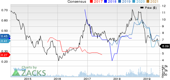 Evolution Petroleum Corporation, Inc. Price and Consensus