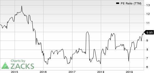 Capitala Finance Corp. PE Ratio (TTM)