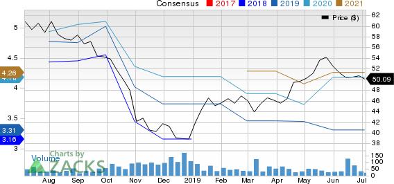 Industrias Bachoco, S.A. de C.V. Price and Consensus