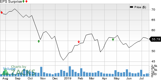 Independent Bank Group, Inc Price and EPS Surprise