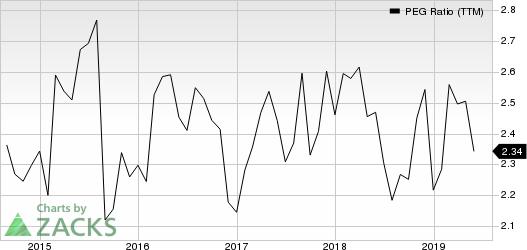 The Estee Lauder Companies Inc. PEG Ratio (TTM)