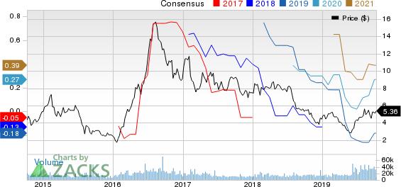 Coeur Mining, Inc. Price and Consensus
