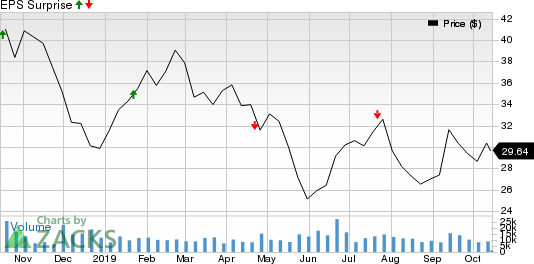 Steel Dynamics, Inc. Price and EPS Surprise