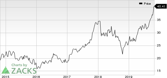 PulteGroup, Inc. Price
