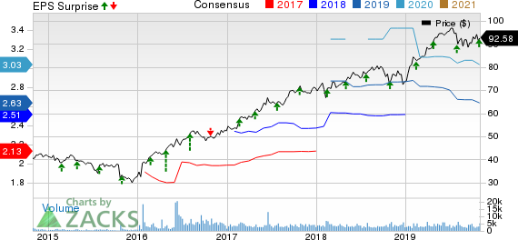 Waste Connections, Inc. Price, Consensus and EPS Surprise