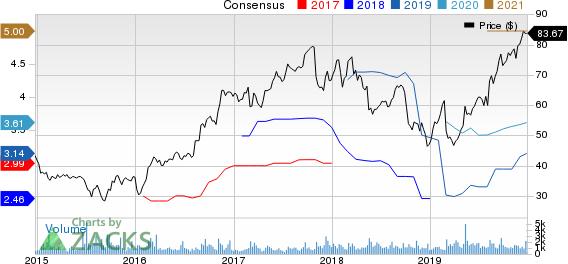 Itron, Inc. Price and Consensus