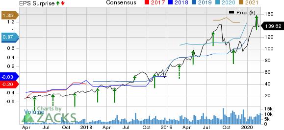 Alteryx, Inc. Price, Consensus and EPS Surprise