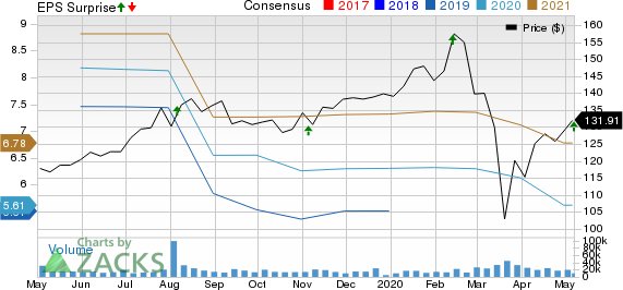 Fidelity National Information Services Inc Price, Consensus and EPS Surprise