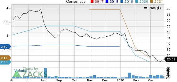 MGP Ingredients, Inc. Price and Consensus