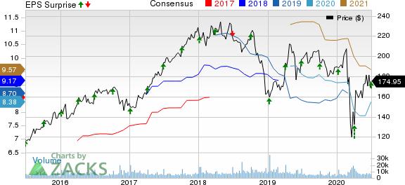 Constellation Brands Inc Price, Consensus and EPS Surprise