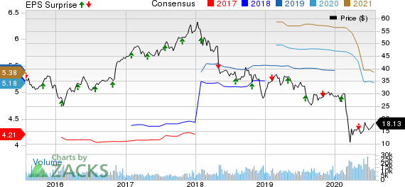 Unum Group Price, Consensus and EPS Surprise