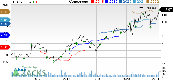 Akamai Technologies, Inc. Price, Consensus and EPS Surprise